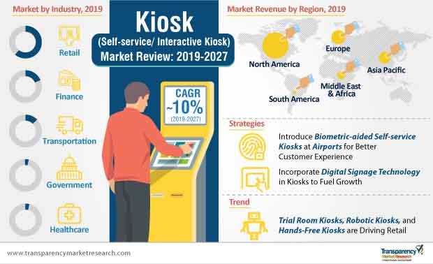 kiosk market infographic