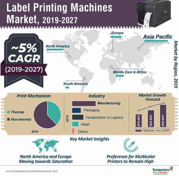 标签印刷机市场的信息图