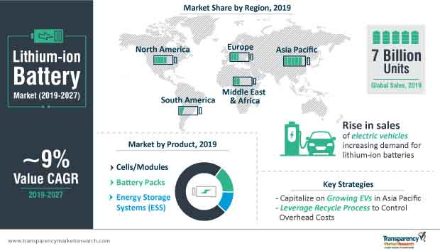 lithium ion battery market infographic
