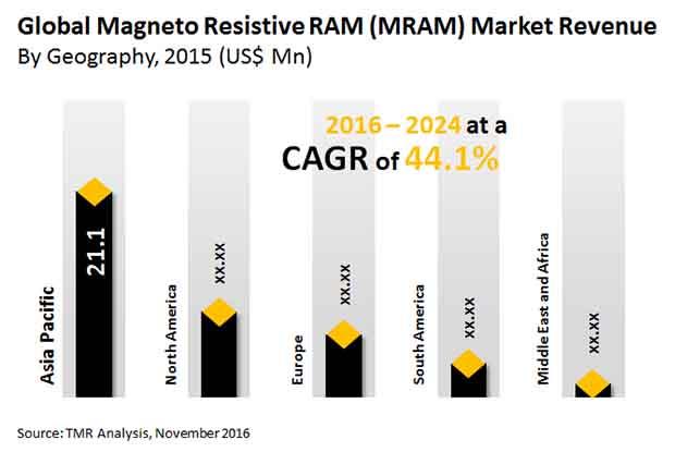 magneto resistive ram market
