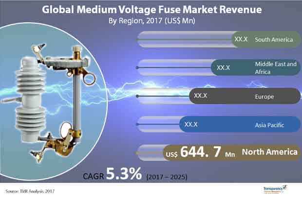 medium voltage fuse market