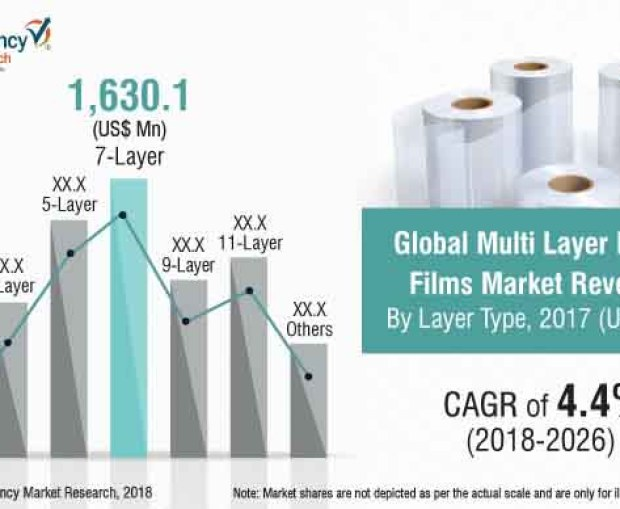 Multi-layer Blown Films Market