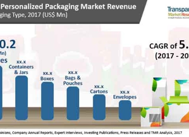 Personalized Packaging Market