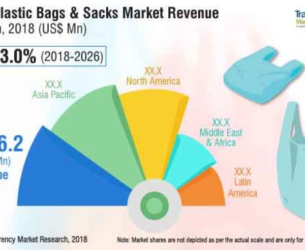 Plastic Bags & Sacks Market