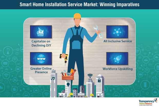 smart home installation service market 1