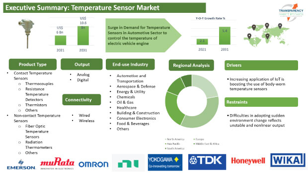 temperature sensor market