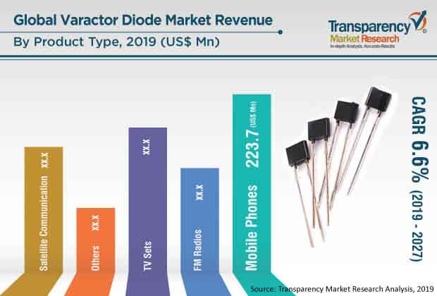varactor diode market press release