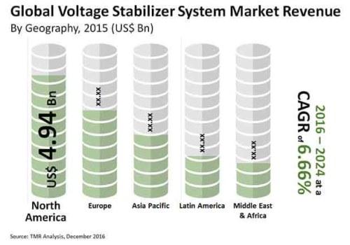 Voltage Stabilizer System Market Segmentation