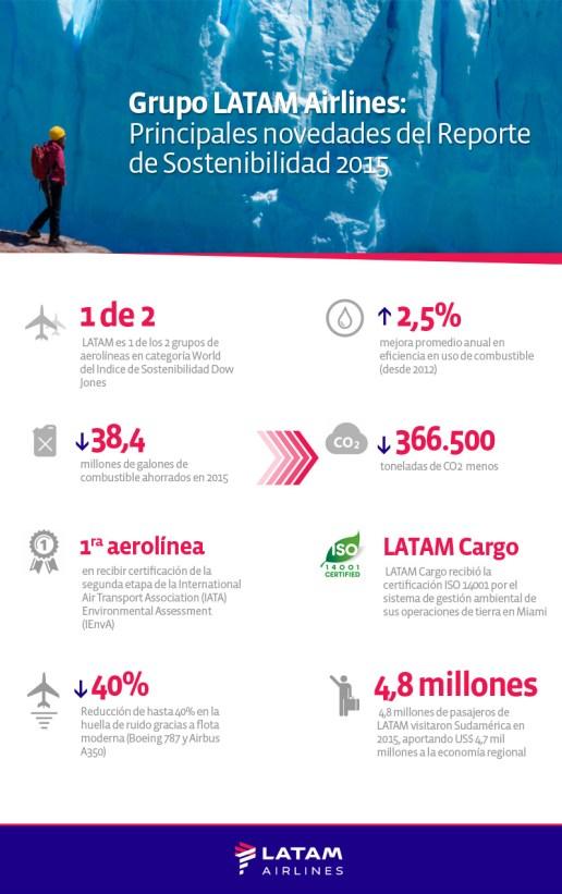 Infografía - Grupo LATAM Airlines Principales novedades del Reporte de S...