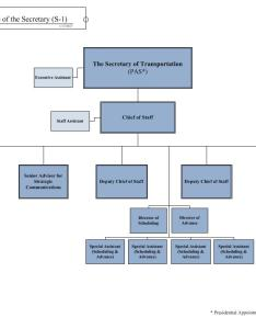 Immediate office of the secretary organization chart also understanding  us department rh transportation