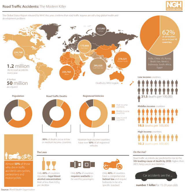 Road Traffic Accident Statistics