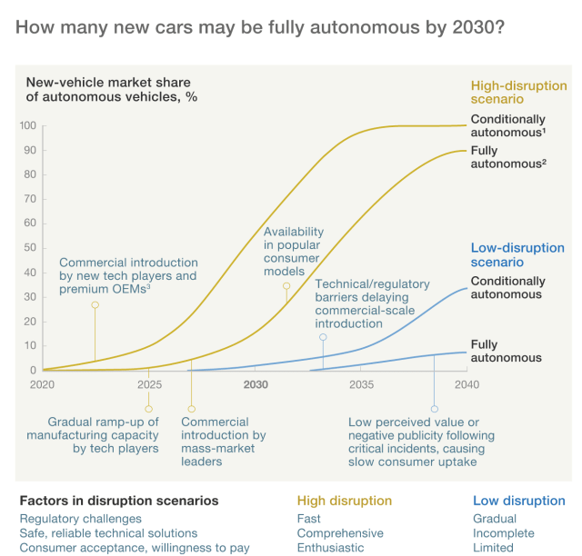 Growth of vehicle automation. Source: McKinsey