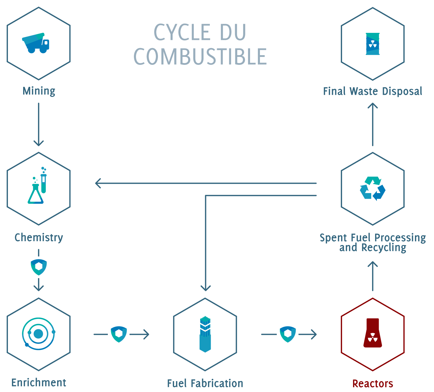 Transport Du Combustible Nucleaire