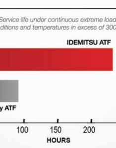 Idemitsu outlasts ordinary atf service life comparison chart also transtar and industries rh transtar
