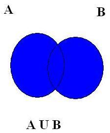 Union of Sets. Set Theory & Application - Transtutors