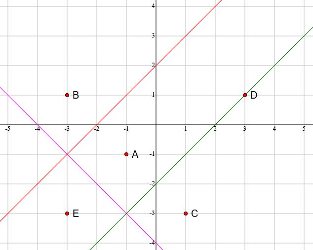 Exam-Style Question on Voronoi Diagram