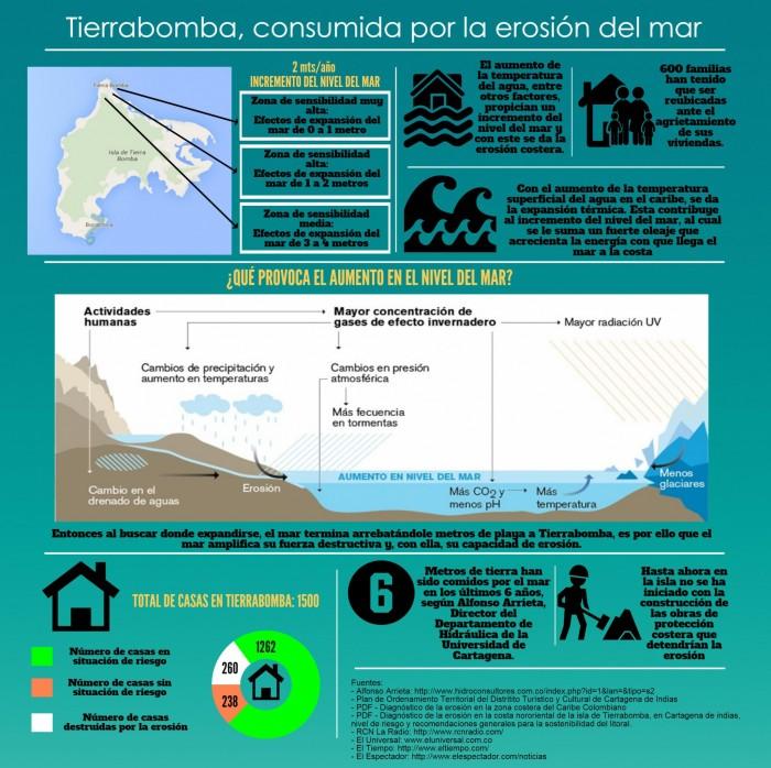 14. Infografía de Tierrabomba