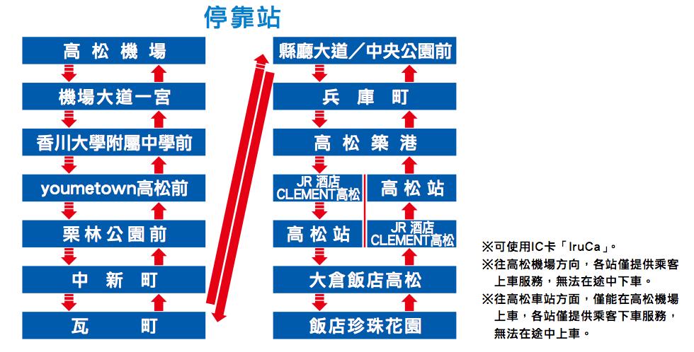 高松機場導覽.交通-瀨戶內海跳島之旅最佳啟程地 – 右上世界食旅