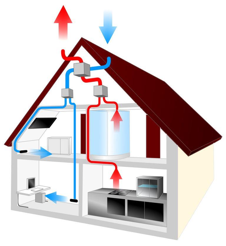 attention au systeme de ventilation