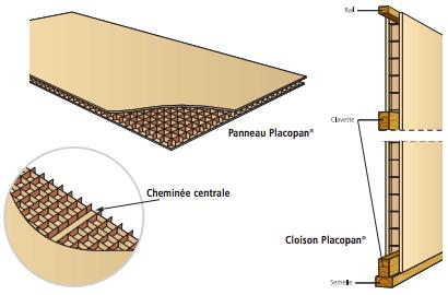 Monter Une Cloison Placostil Ou Placopan