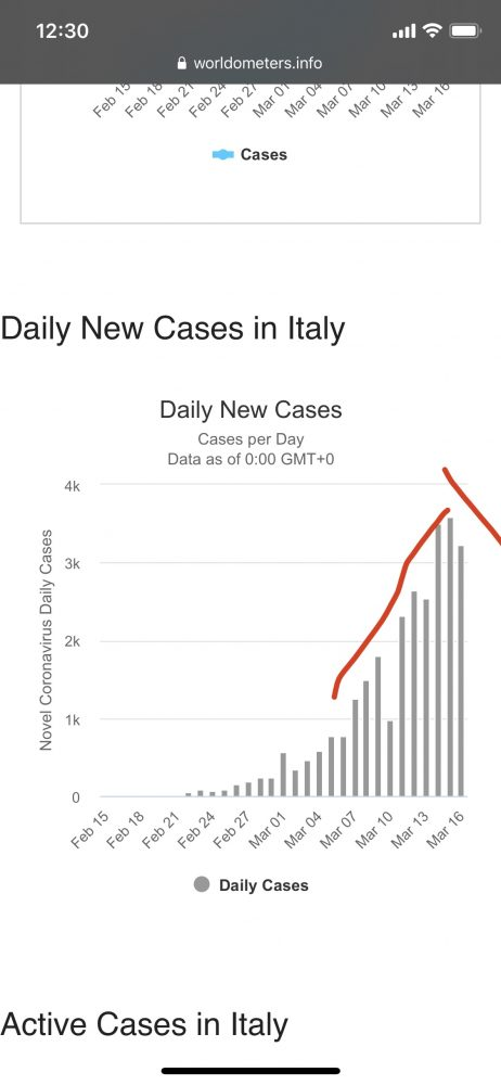 New Covid-19 Coronavirus cases as of March 16, 2019 in Italy