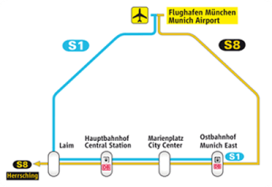 munich airport to city center map