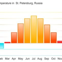 Best Time Diagram 1999 Chevy Tahoe Engine To Visit Russia Weather Travel Seasons Overview Averages In Saint Petersburg