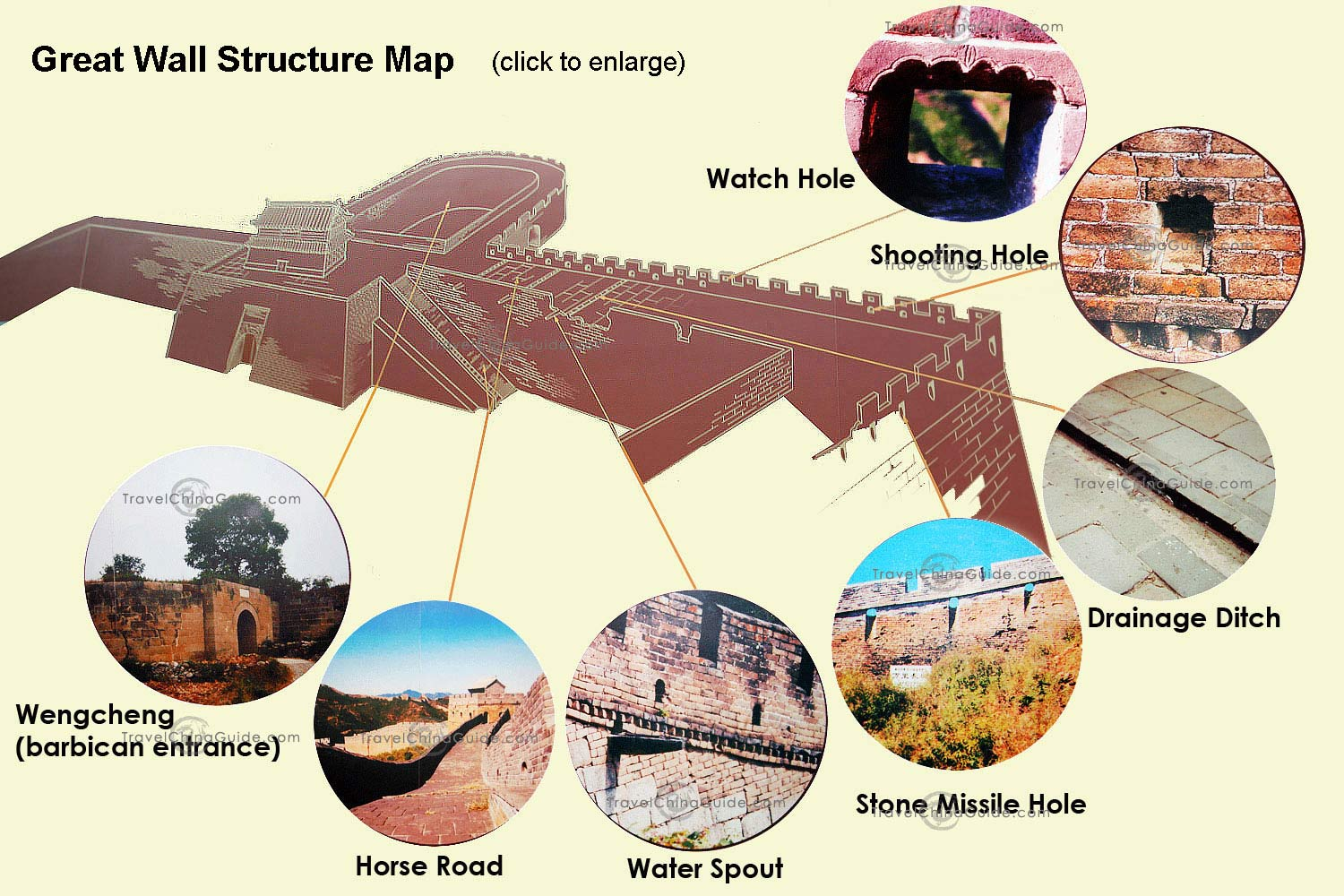 China Great Wall Construction Structure Map