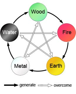 five elements wu xing