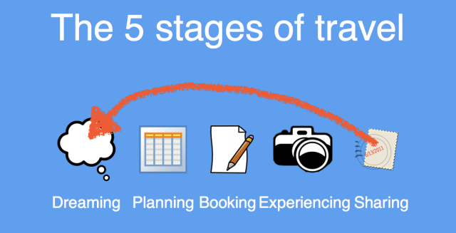 The 5 Stages Of Travel
