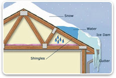 Ice dams and roof snow removal