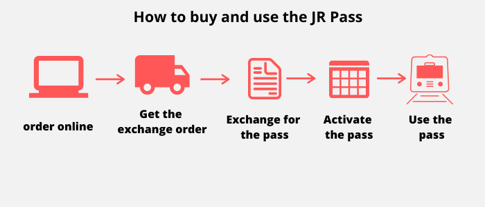 Steps to buy Japan Rail Pass