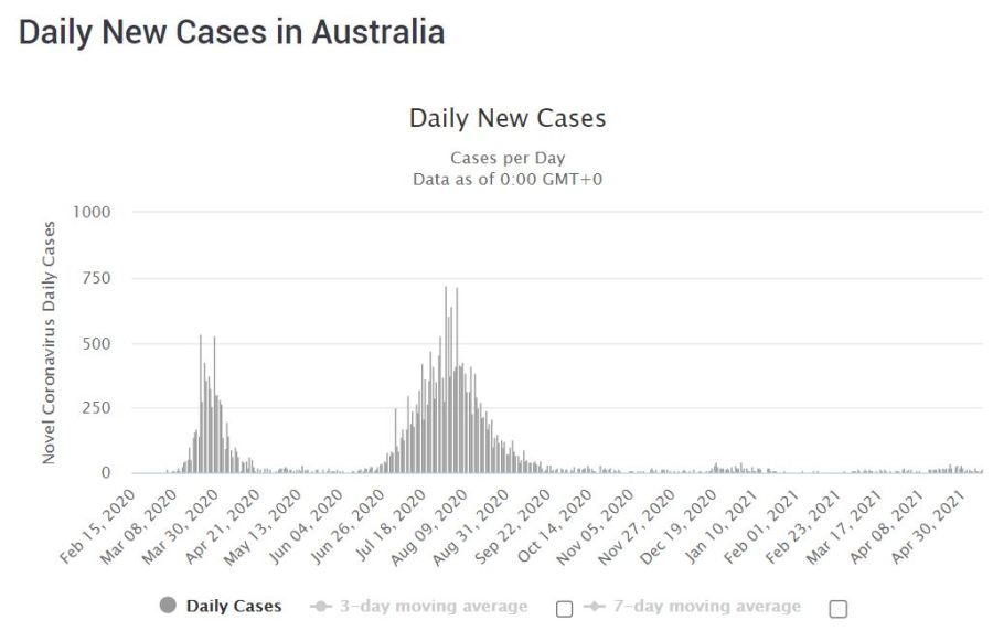 COVID-19 cases in Australia