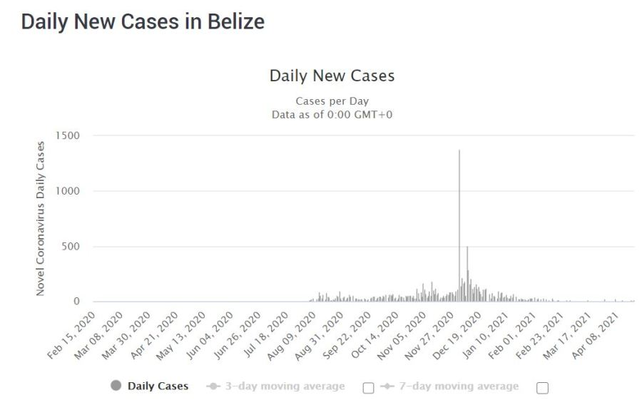 COVID-19 cases in Belize