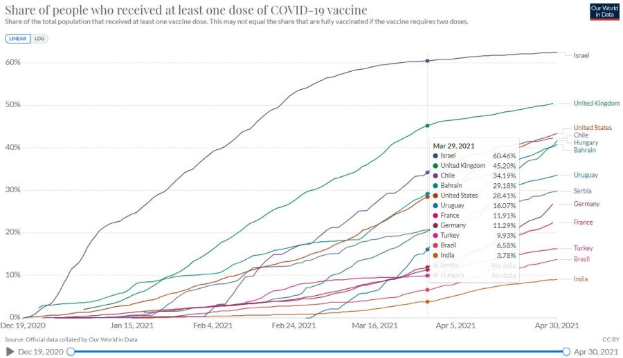 Vaccination progress in the world