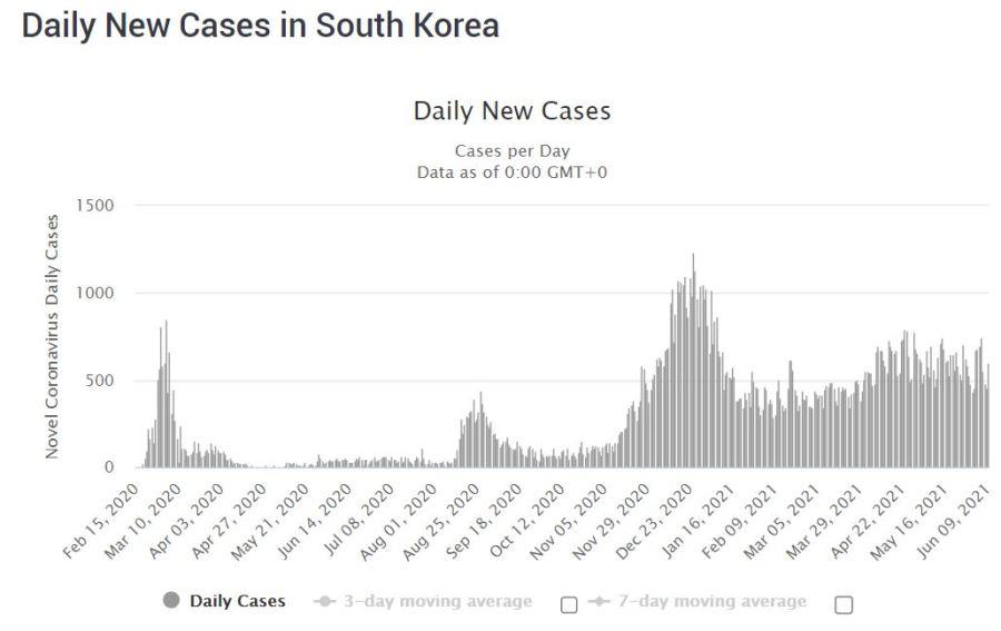 COVID-19 cases in South Korea