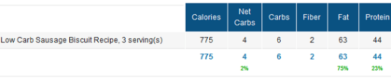 Low Carb Sausage Biscuits in MyFitnessPal