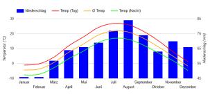 Beste Reisezeit Ontario (Klimatabelle und Klimadiagramm)