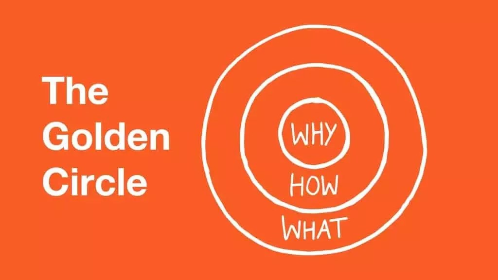 image of the golden circle from Simon Sinek