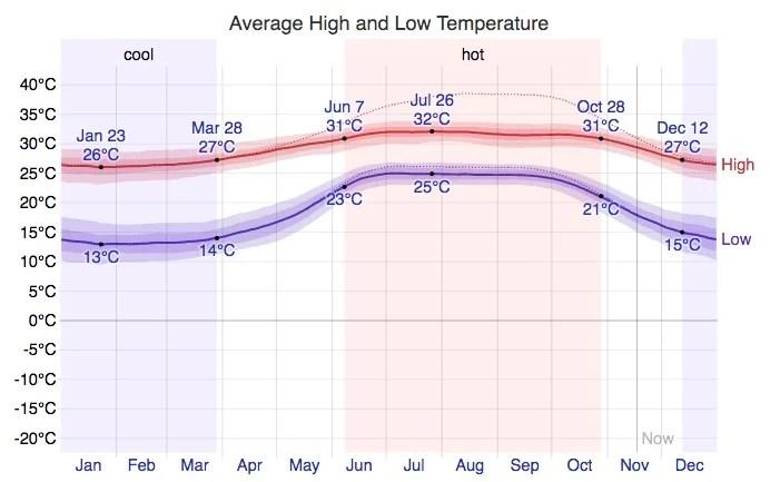 Average weather in Mazatlan Mexico