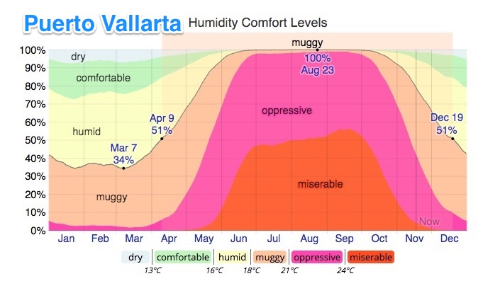humidity levels in puerto vallarta compared to Mazatlan