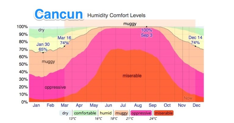 humidity in cancun compared to mazatlan