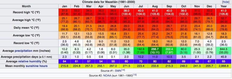 Mazatlan average annual temperatures and rainfall