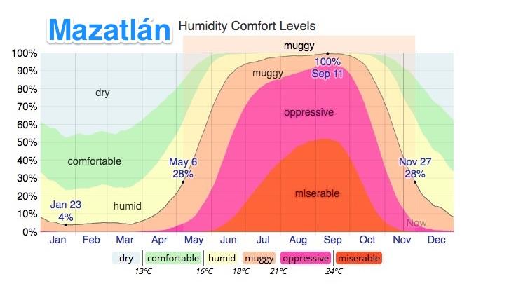 mazatlan humidity levels
