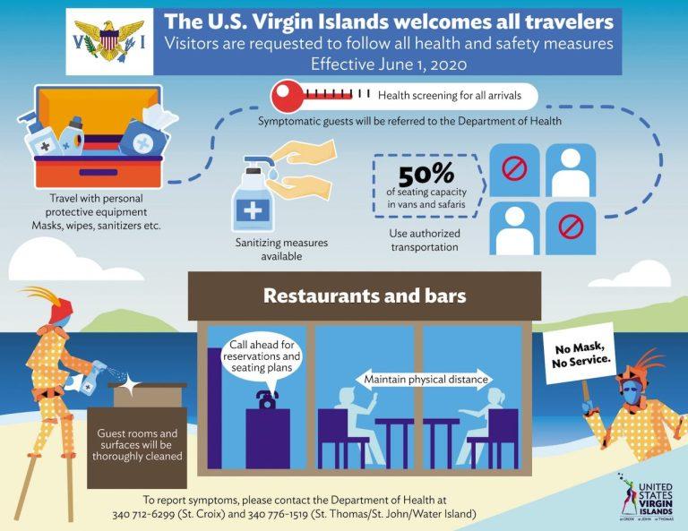 USVI tourism rules