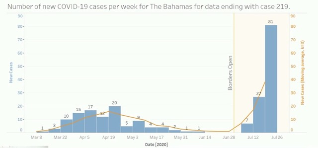 Border reopening cases bahamas