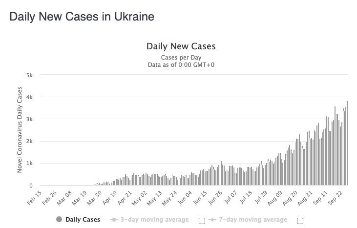 case numbers in Ukraine