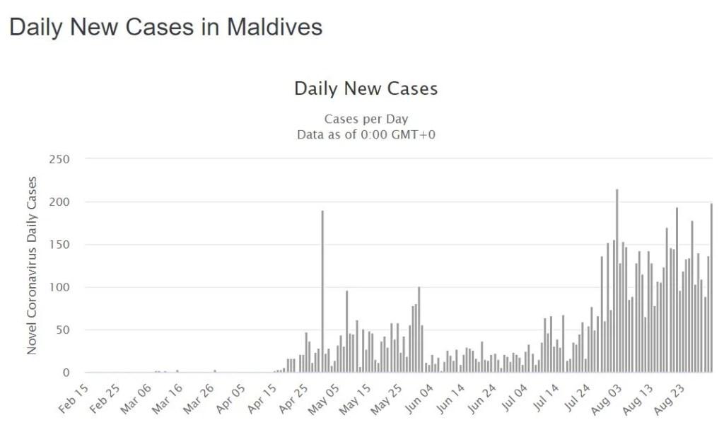 covid 19 cases maldives