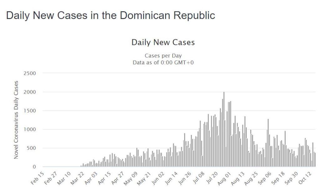 Daily COVID-19 Cases in the Dominican Republic