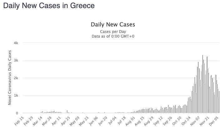 Greece daily case numbers